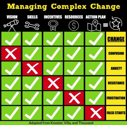 Managing Complex Change